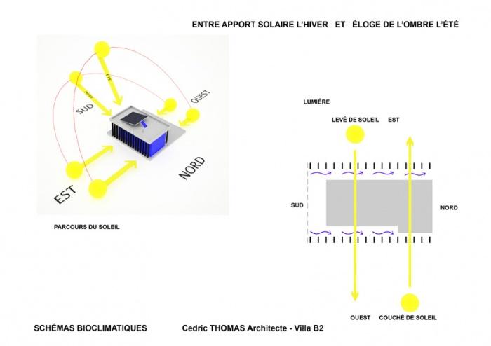 Villa B2 : Schéma Bioclimatique